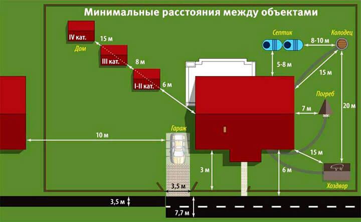 Минимальное расстояние между объектами на участке