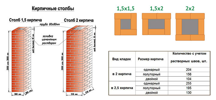 Расчет количества кирпича для заборного столба