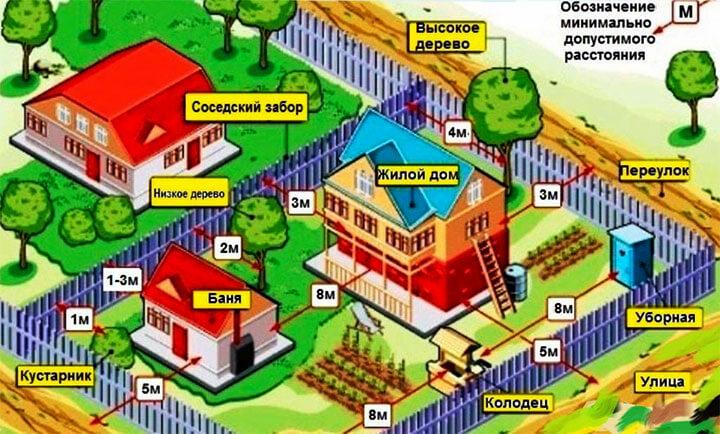Рекомендованное расстояние между строениями