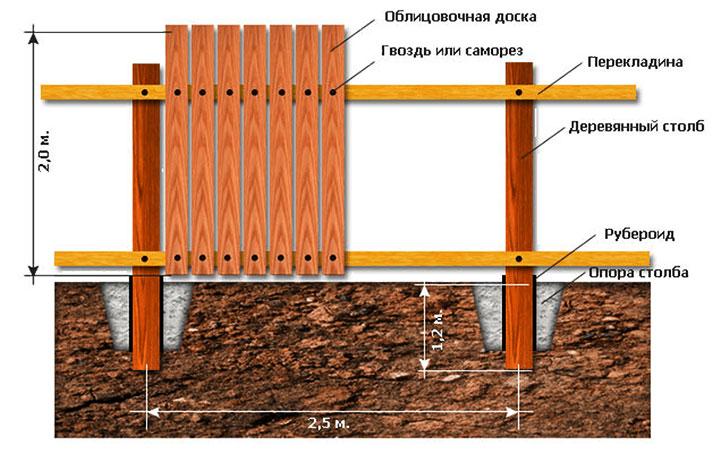 Схема крепления штакетника к забору