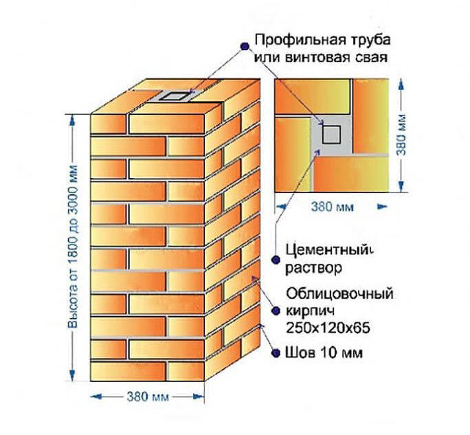 Схема кладки столбов в 1,5 кирпича