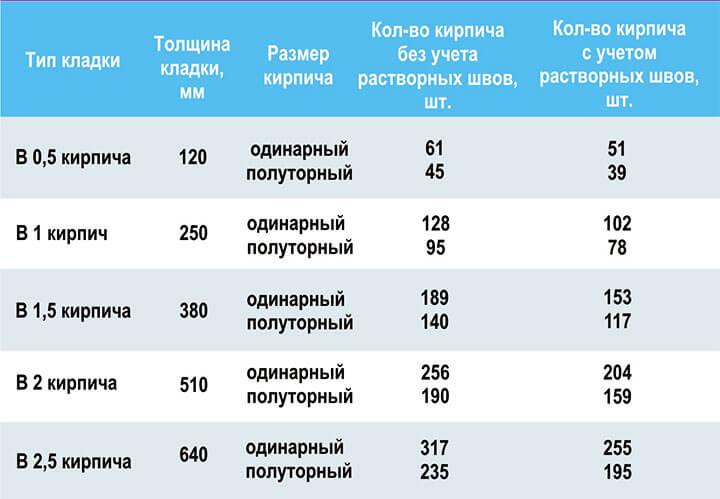 Таблица расчета количества кирпича на 1 кв метр кладки