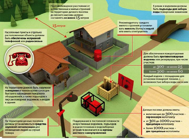 Требования пожарной безопасности в дачном кооперативе