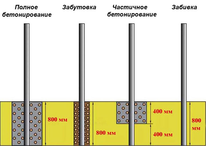 Варианты установки столбов
