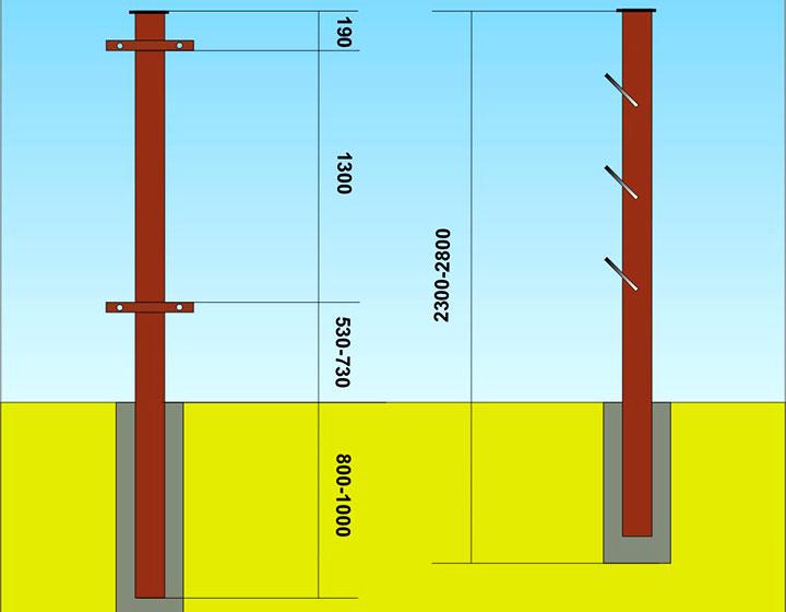 Схема установки столбов из металлопрофиля