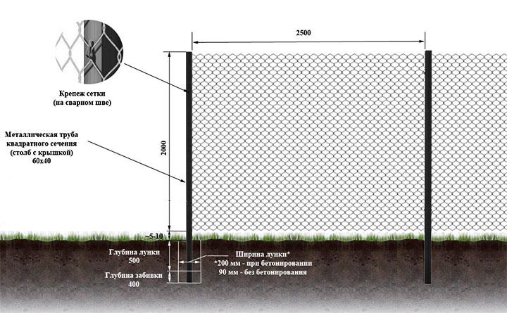 Схема обустройства забора из сетки-рабицы