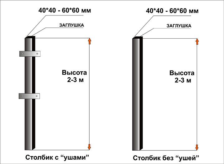 Схема с столбов для установки ограды