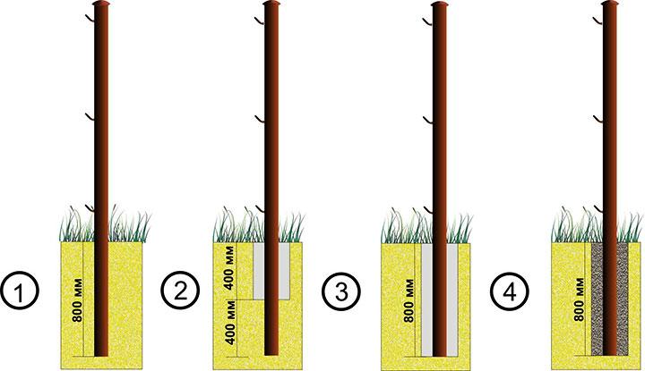 Варианты установки заборных столбов