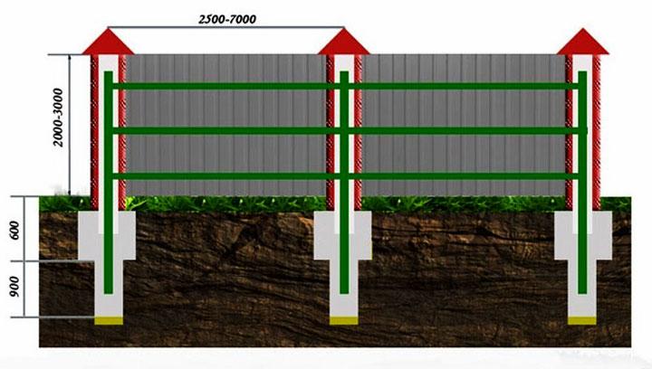 Схема ограды на столбчатом фундаменте