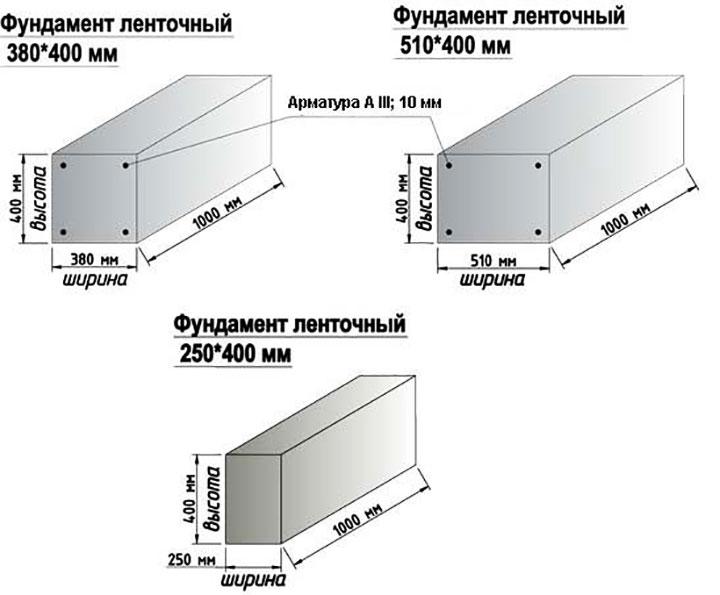 Типовые размеры ленточного монолитного фундамента