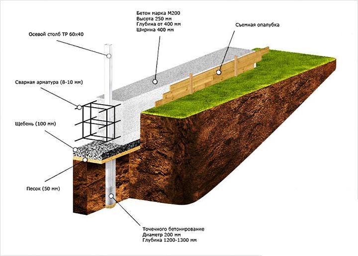 на какую глубину заливается фундамент