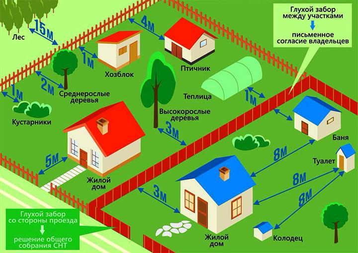 Планировка садоводческих объединений по СП 53.13330.2011