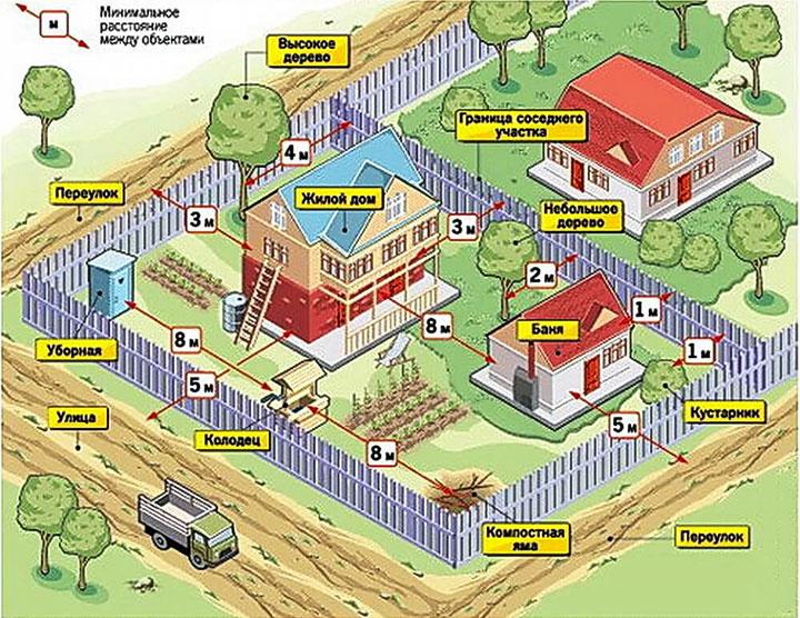 Расстояния между объектами частного участка