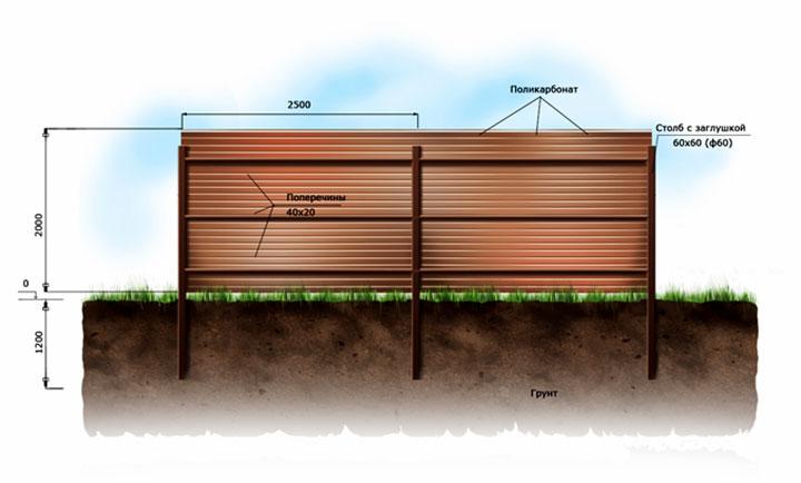 Схема обустройства ограды из поликарбоната