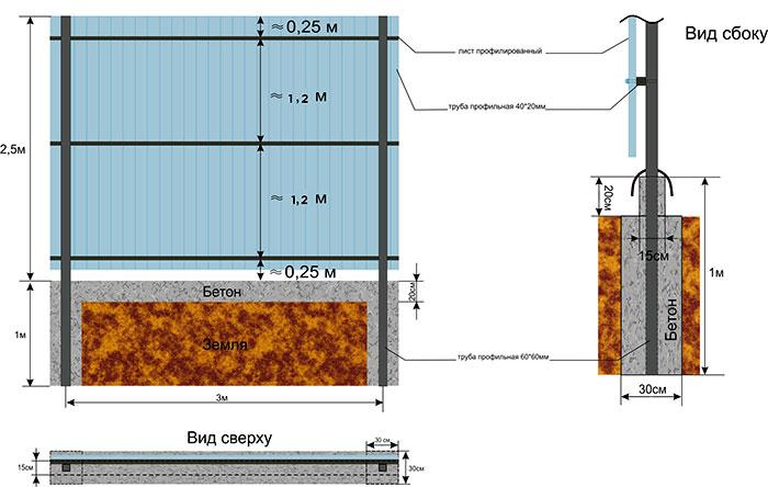 Схема монтажа профлистов на забор