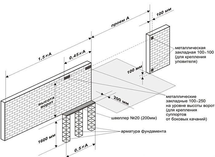 Схема монтажа кирпичного забора и фундамента для сдвижных ворот