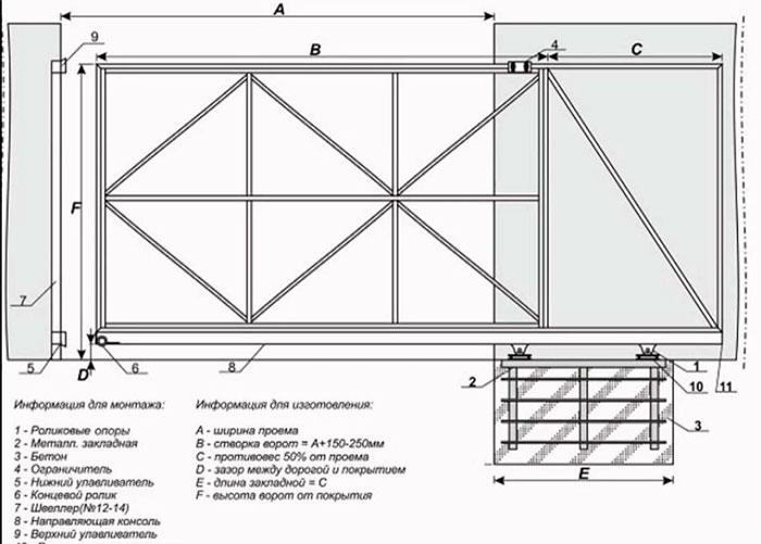 Схема откатных ворот с наименованием деталей сборки и монтажа