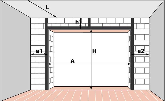 Размеры проема распашных ворот в гараже