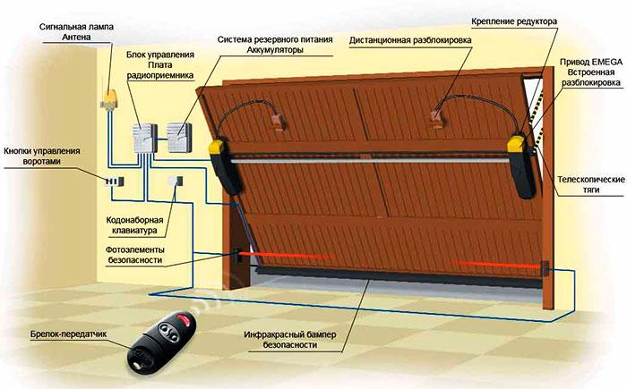 Схема установки подъемно-поворотных ворот