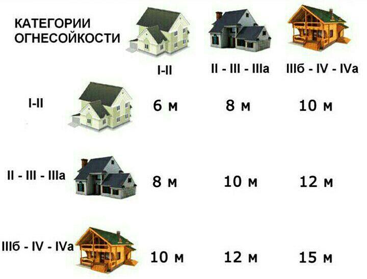 Расстояние между постройками в зависимости от огнестойкости