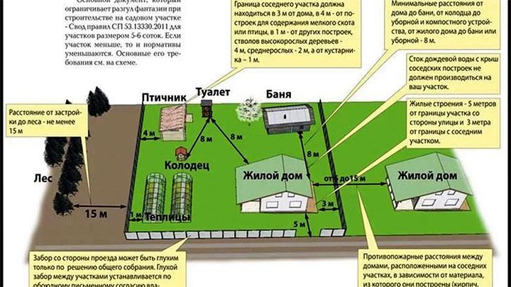 Расстояния между постройками по СНиП