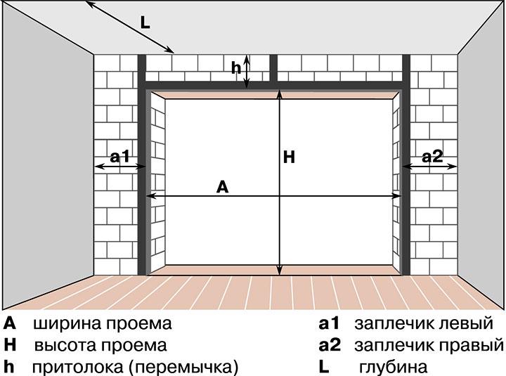 Схема размеров проема гаража