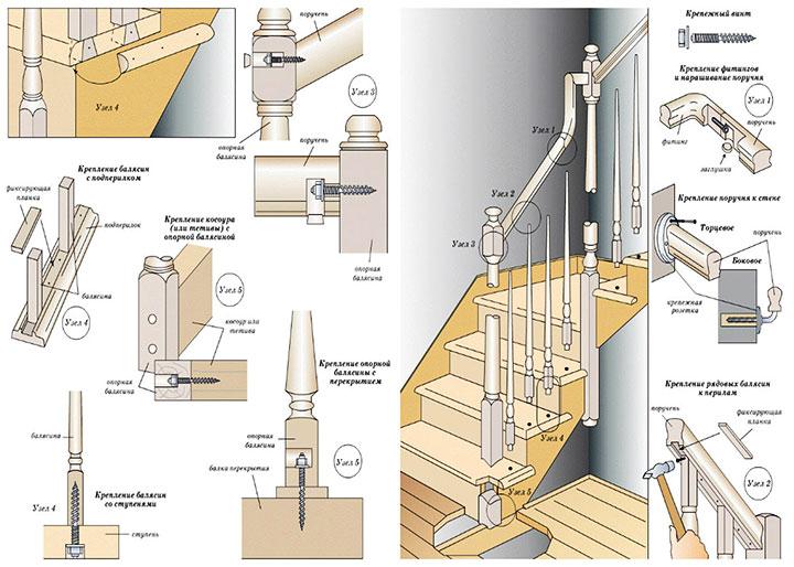 Сборка перил для лестницы