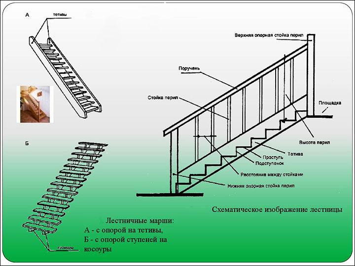 Схема обустройства лестницы