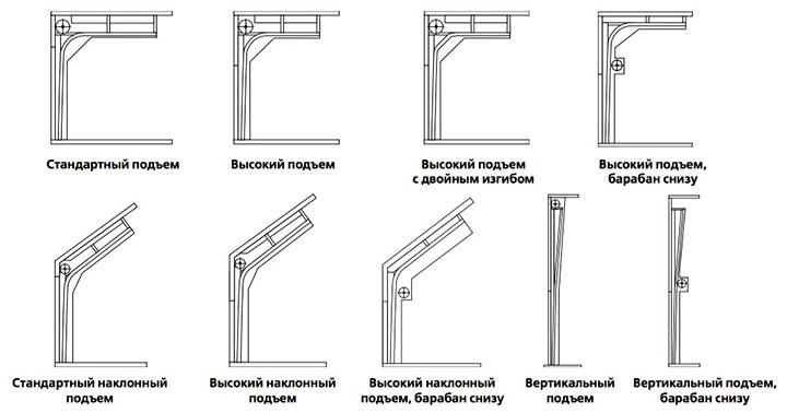 Виды подъёма секционных ворот