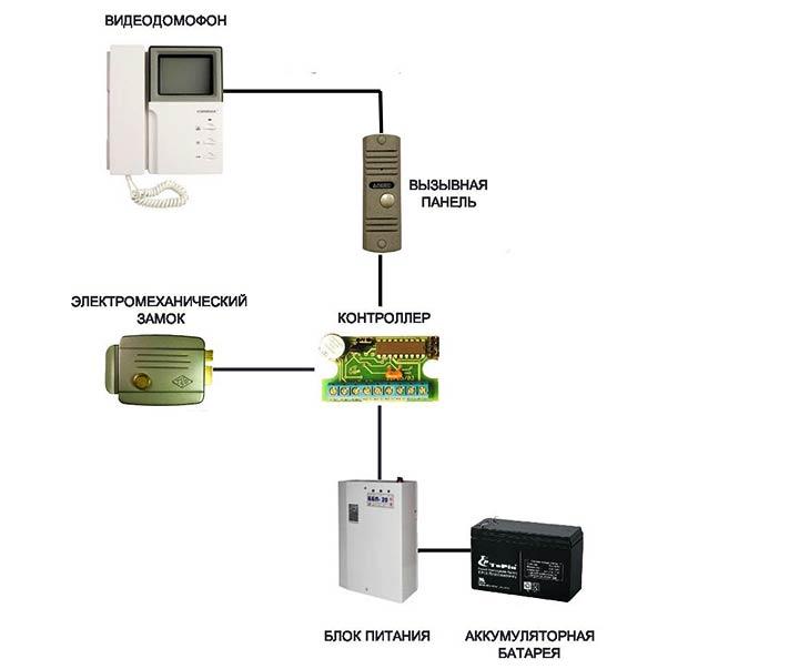 Принцип работы электромеханического замка